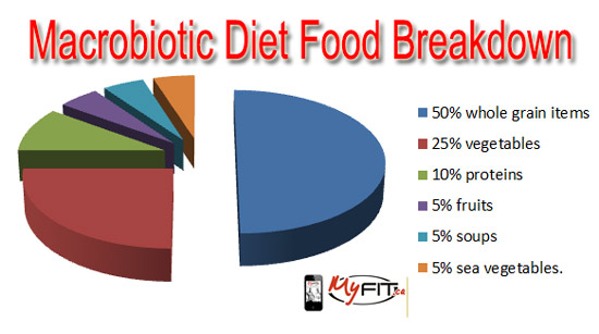 macrobiotic-diet-breakdown